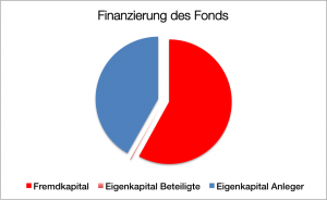 Finanzierung Suezmax II