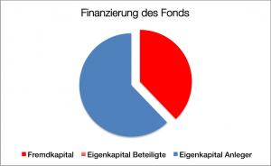 Finanzierung SeaClass 5
