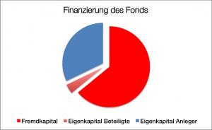Finanzierung Santa L-Schiffe
