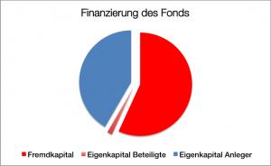 Finanzierung Castor Twinfonds