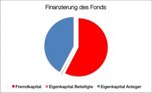Finanzierung - Navalia 5
