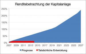 Rendite Produktentankerfonds II