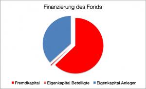 """Finanzierung """"Schiffsportfolio III"""""""