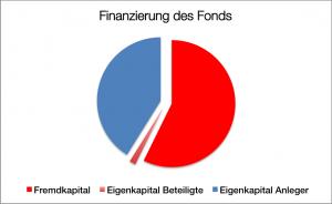 Finanzierung Offshore 5