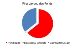 Finanzierung Reefer Flottenfonds