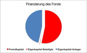 Finanzierung Reefer Flottenfonds 2