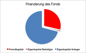 Finanzierung Schiffsonds CFB 162