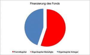 Finanzierung Navalia 9